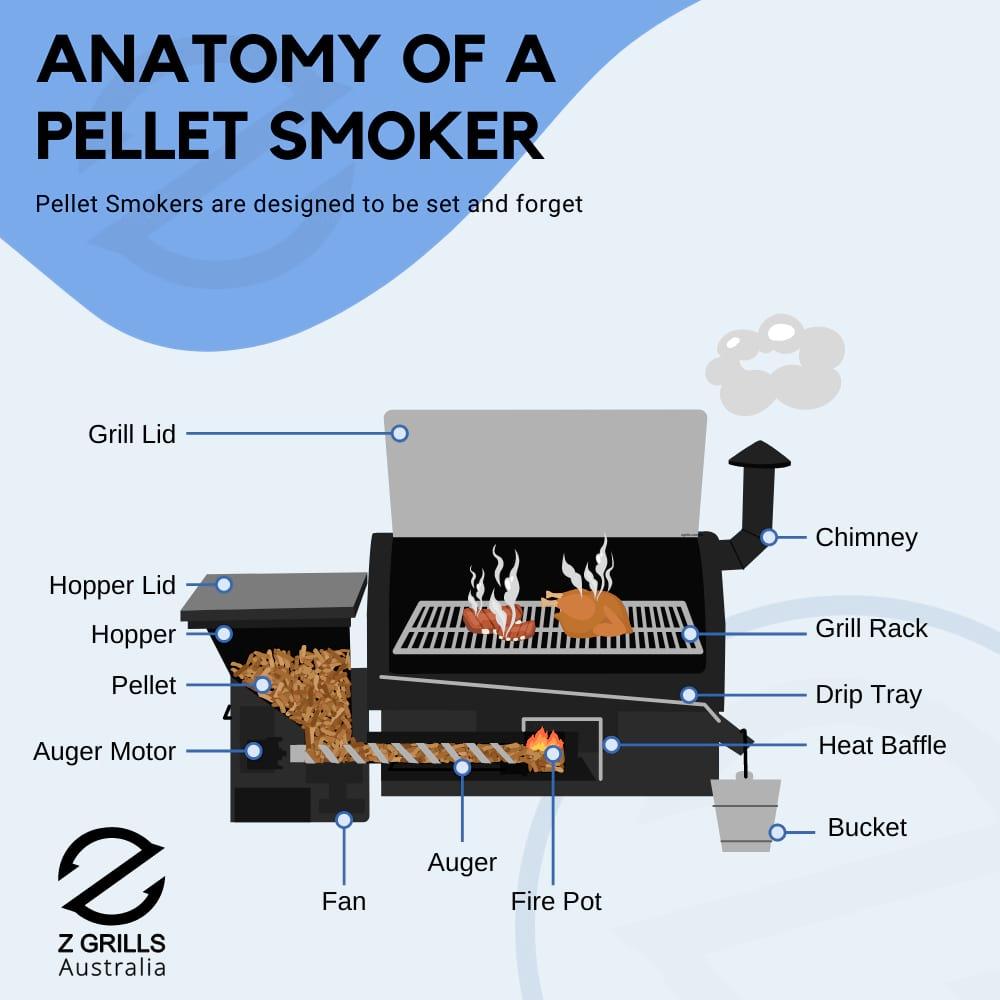 anatomy of a pellet smoker
