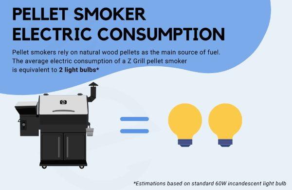https://zgrills.com.au/wp-content/uploads/2020/09/Z-Grills-Electric-Pellet-Smoker-Grill-Power-Consumption-Z-Grills-Australia